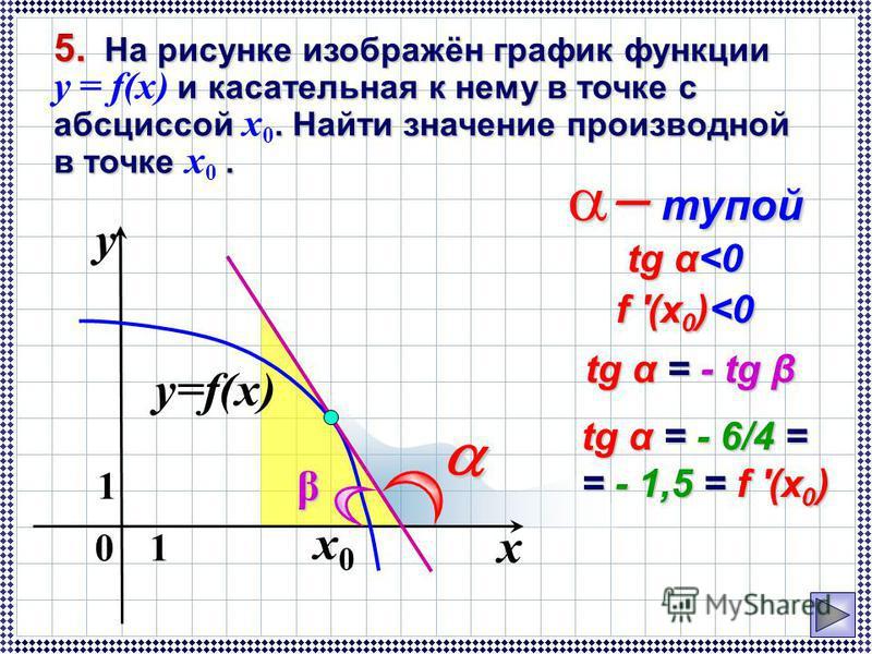 01 y 1 x y=f(x) x0x0 тупой тупой tg α<0 f '(x 0 )<0 tg α = - tg β tg α = - 6/4 = = - 1,5 = f '(x 0 ) β 5. На рисунке изображён график функции и касательная к нему в точке с абсциссой. Найти значение производной в точке. 5. На рисунке изображён график