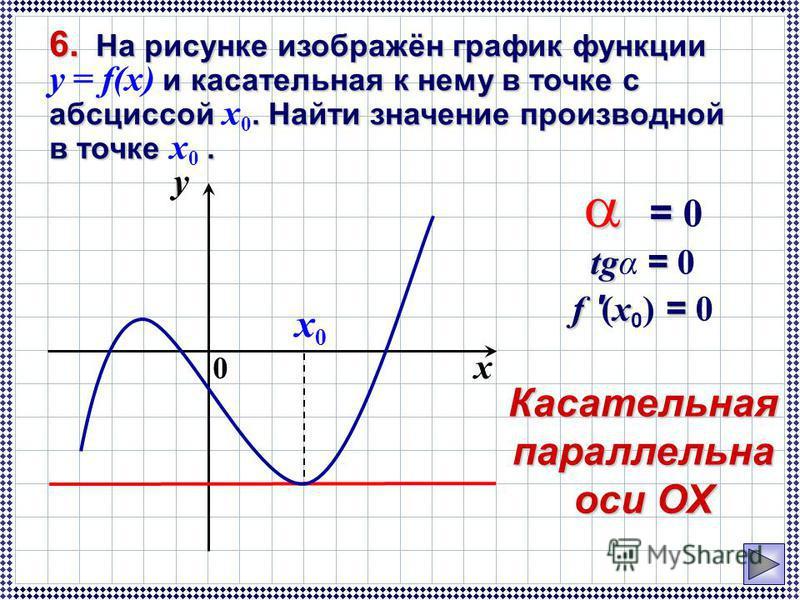 0 y x x0x0 = = 0 tg = tgα = 0 f ' x = f ' (x 0 ) = 0Касательнаяпараллельна оси ОХ 6. На рисунке изображён график функции и касательная к нему в точке с абсциссой. Найти значение производной в точке. 6. На рисунке изображён график функции y = f(x) и к