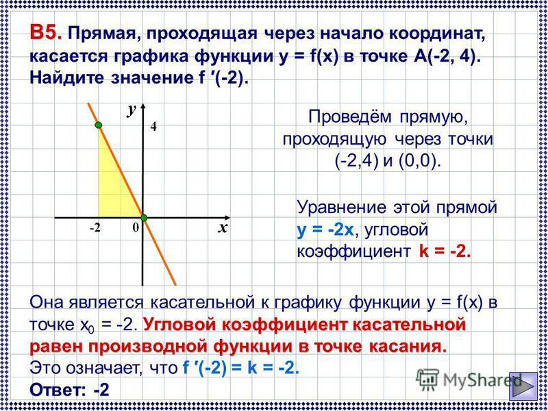 Проведём прямую, проходящую через точки (-2,4) и (0,0). Угловой коэффициент касательной равен производной функции в точке касания. Она является касательной к графику функции y = f(x) в точке x 0 = -2. Угловой коэффициент касательной равен производной