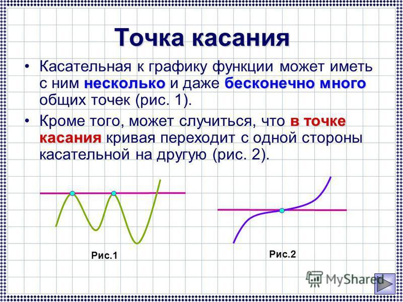 несколько бесконечно много Касательная к графику функции может иметь с ним несколько и даже бесконечно много общих точек (рис. 1). в точке касания Кроме того, может случиться, что в точке касания кривая переходит с одной стороны касательной на другую
