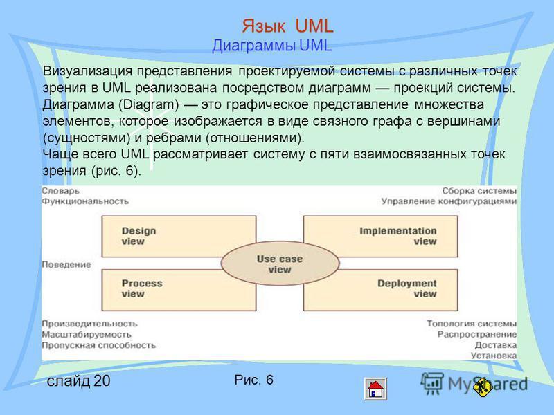 слайд 20 Язык UML Диаграммы UML Рис. 6 Визуализация представления проектируемой системы с различных точек зрения в UML реализована посредством диаграмм проекций системы. Диаграмма (Diagram) это графическое представление множества элементов, которое и