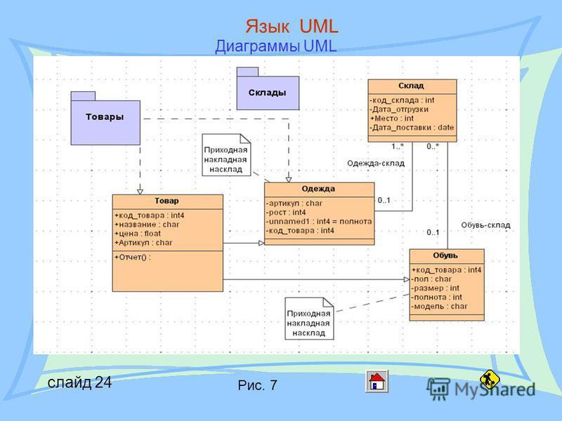 слайд 24 Язык UML Диаграммы UML Рис. 7