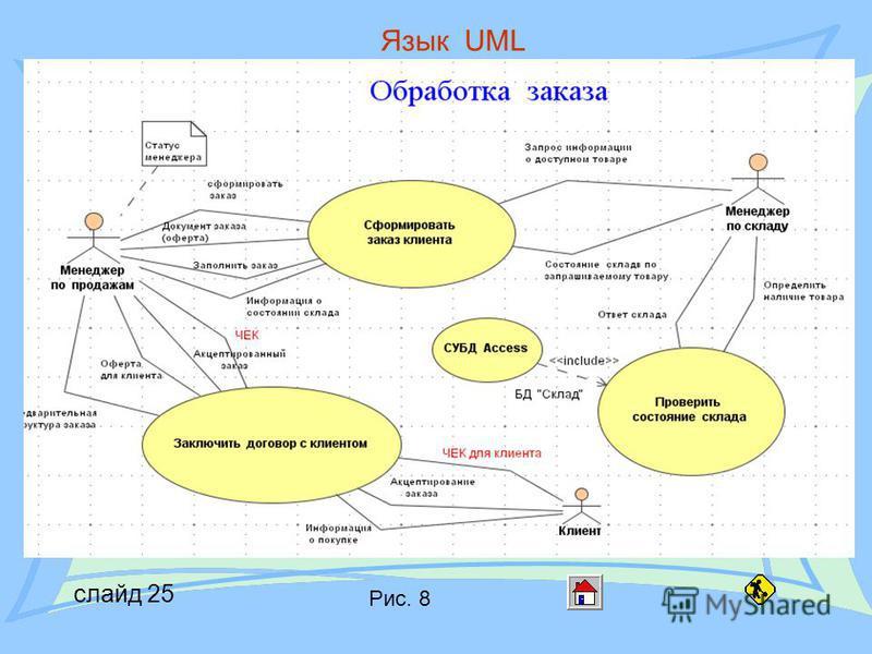 слайд 25 Язык UML Диаграммы UML Рис. 8