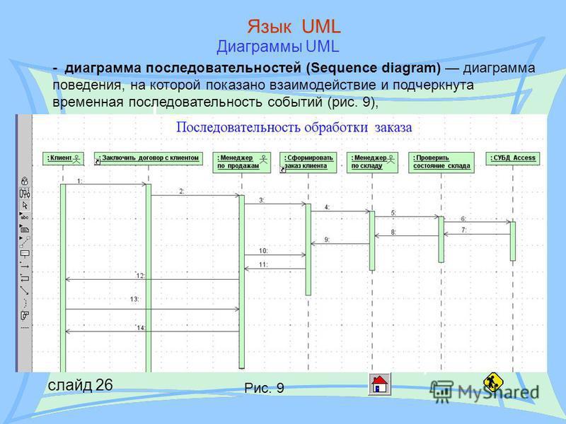 слайд 26 Язык UML Диаграммы UML - диаграмма последовательностей (Sequence diagram) диаграмма поведения, на которой показано взаимодействие и подчеркнута временная последовательность событий (рис. 9), Рис. 9