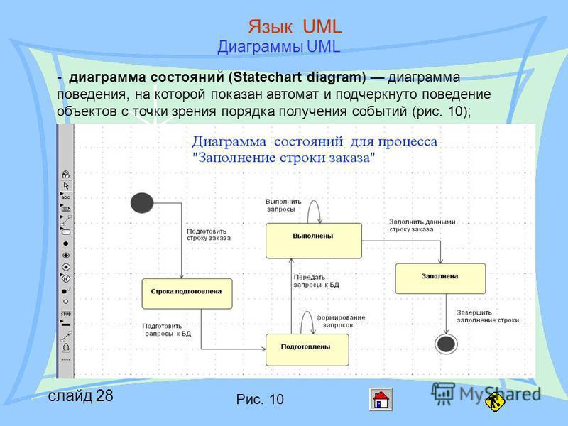 слайд 28 Язык UML Диаграммы UML - диаграмма состояний (Statechart diagram) диаграмма поведения, на которой показан автомат и подчеркнуто поведение объектов с точки зрения порядка получения событий (рис. 10); Рис. 10