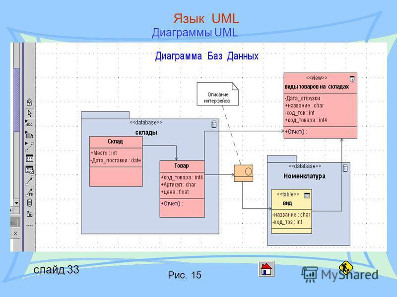 слайд 33 Язык UML Диаграммы UML Рис. 15