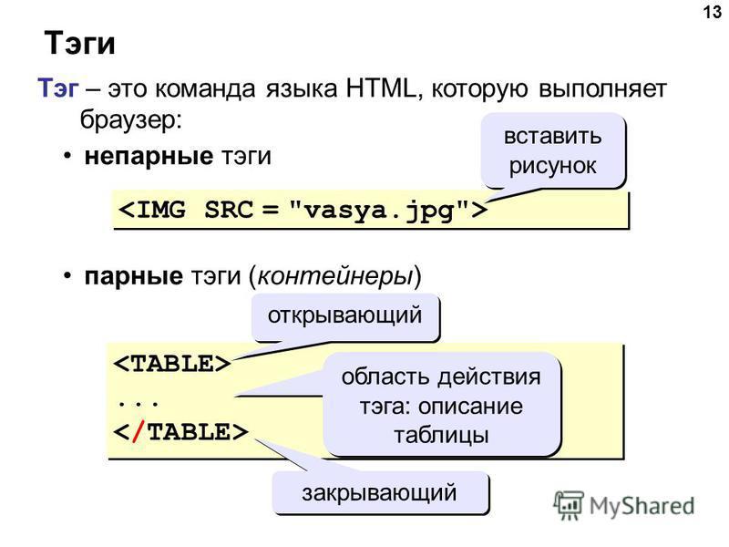 13 Тэги Тэг – это команда языка HTML, которую выполняет браузер: непарные тэги парные тэги (контейнеры) вставить рисунок...... открывающий закрывающий область действия тэга: описание таблицы