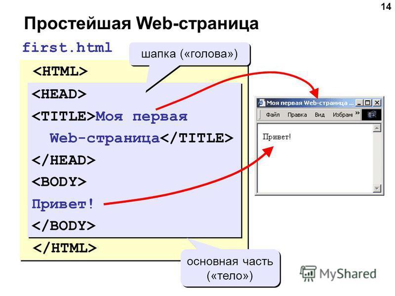 14 Простейшая Web-страница Моя первая Web-страница Привет! Моя первая Web-страница Привет! first.html Моя первая Web-страница Моя первая Web-страница шапка («голова») Привет! Привет! основная часть («тело»)