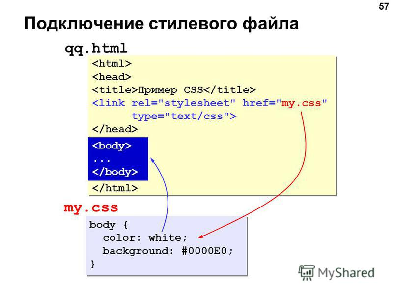 57 Подключение стилевого файла Пример CSS <link rel=