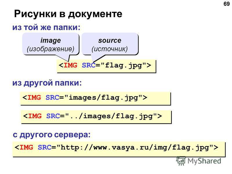 69 Рисунки в документе из той же папки: из другой папки: с другого сервера: image (изображение) source (источник)