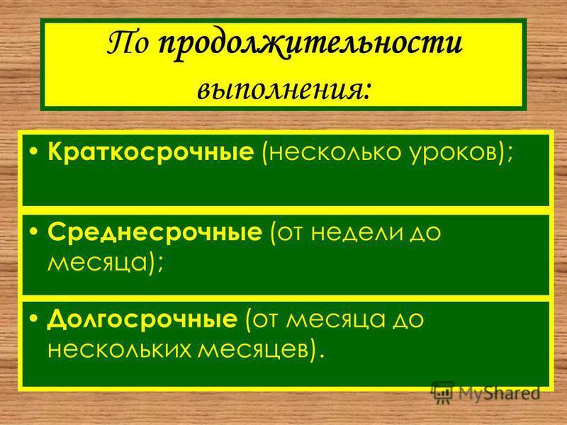 По продолжительности выполнения: Краткосрочные (несколько уроков); Среднесрочные (от недели до месяца); Долгосрочные (от месяца до нескольких месяцев).