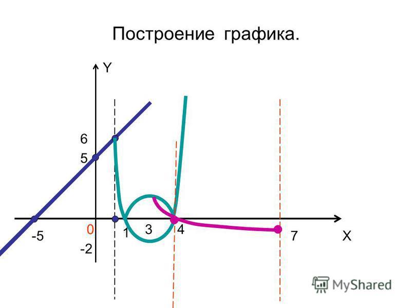 Построение графика. Y X 0 5 -5 1 34 6 -2 7