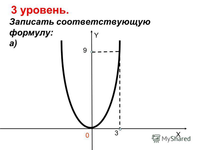 3 уровень. Записать соответствующую формулу: а) 9 3 0 Y X