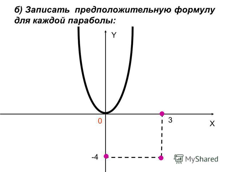 б) Записать предположительную формулу для каждой параболы: Y X 0 3 -4-4