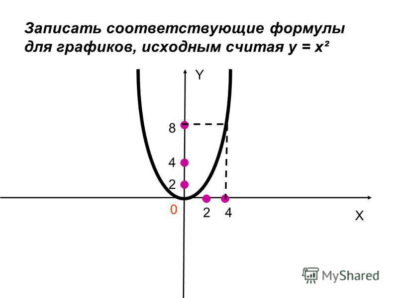 Записать соответствующие формулы для графиков, исходным считая у = х² Y X 0 24 8 4 2