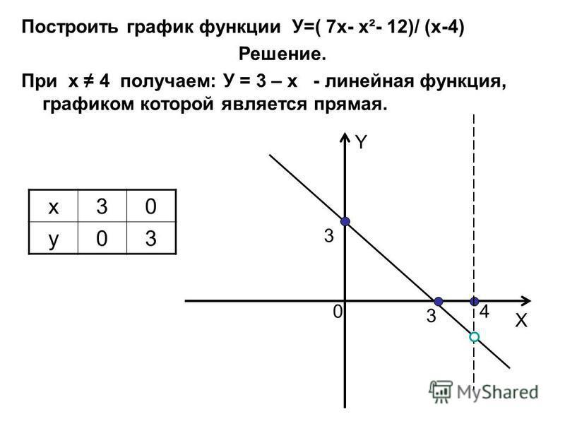 Построить график функции У=( 7 х- х²- 12)/ (х-4) Решение. При х 4 получаем: У = 3 – х - линейная функция, графиком которой является прямая. х 30 у 03 Y X 3 3 40