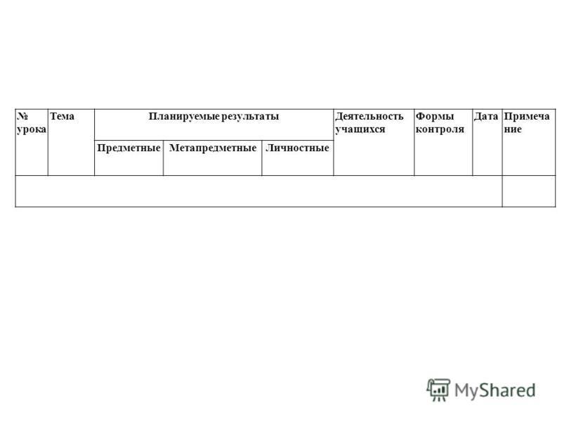 урока Тема Планируемые результаты Деятельность учащихся Формы контроля Дата Примечание Предметные МетапредметныеЛичностные