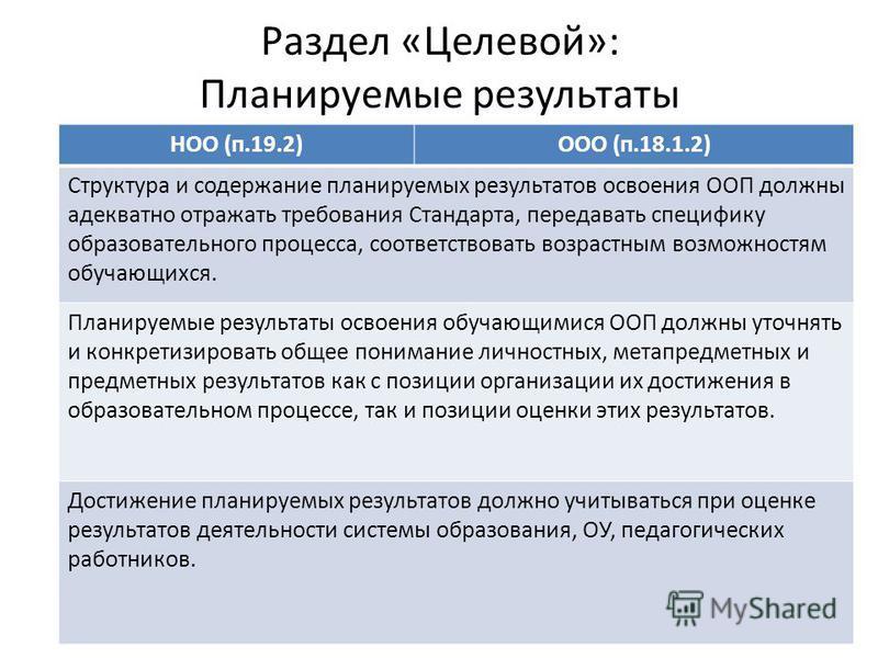 Раздел «Целевой»: Планируемые результаты НОО (п.19.2)ООО (п.18.1.2) Структура и содержание планируемых результатов освоения ООП должны адекватно отражать требования Стандарта, передавать специфику образовательного процесса, соответствовать возрастным