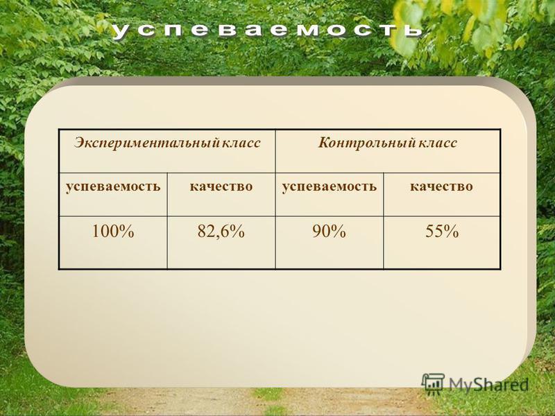 Экспериментальный класс Контрольный класс успеваемостькачествоуспеваемостькачество 100%82,6%90%55%