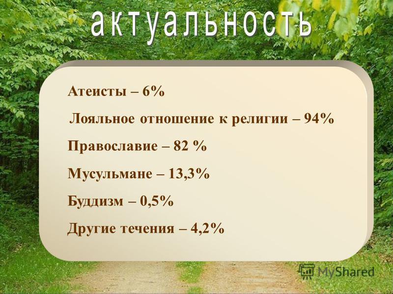 Атеисты – 6% Лояльное отношение к религии – 94% Православие – 82 % Мусульмане – 13,3% Буддизм – 0,5% Другие течения – 4,2%
