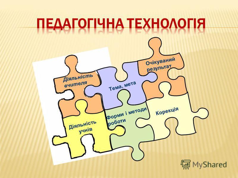 Діяльність вчителя Діяльність учнів Тема, мета Форми і методи роботи Очікуваний результат Корекція