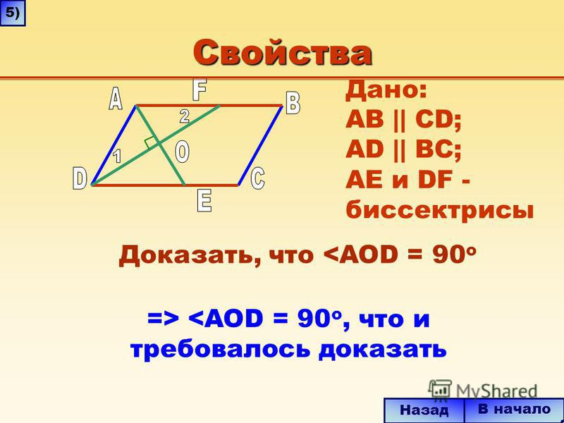 Свойства => <AOD = 90 o, что и требовалось доказать В начало Назад 5)5) Дано: AB || CD; AD || BC; AE и DF - биссектрисы Доказать, что <AOD = 90 o
