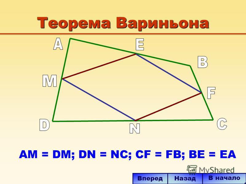 Теорема Вариньона В начало Вперед Назад AM = DM; DN = NC; CF = FB; BE = EA
