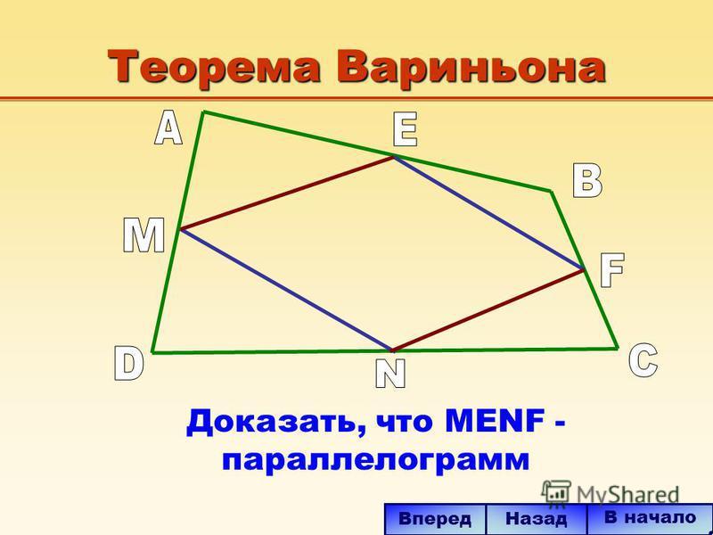 В начало Вперед Назад Теорема Вариньона Доказать, что MENF - параллелограмм