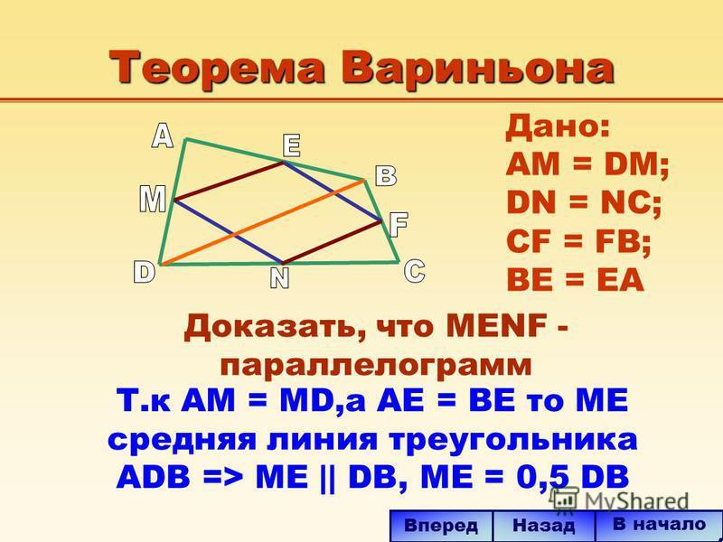 Теорема Вариньона Т.к АМ = MD,а AE = BE то ME средняя линия треугольника ADB => ME || DB, МЕ = 0,5 DB В начало Назад Вперед Дано: AM = DM; DN = NC; CF = FB; BE = EA Доказать, что MENF - параллелограмм