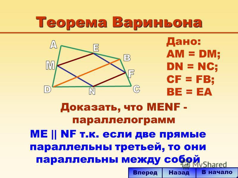 Теорема Вариньона ME || NF т.к. если две прямые параллельны третьей, то они параллельны между собой В начало Назад Вперед Дано: AM = DM; DN = NC; CF = FB; BE = EA Доказать, что MENF - параллелограмм