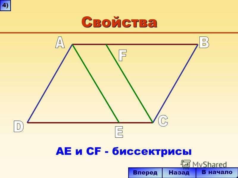 Свойства В начало Вперед Назад AE и CF - биссектрисы 4)4)