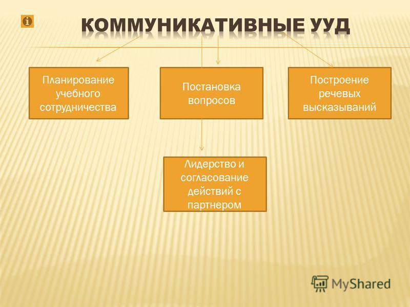 Планирование учебного сотрудничества Лидерство и согласование действий с партнером Постановка вопросов Построение речевых высказываний