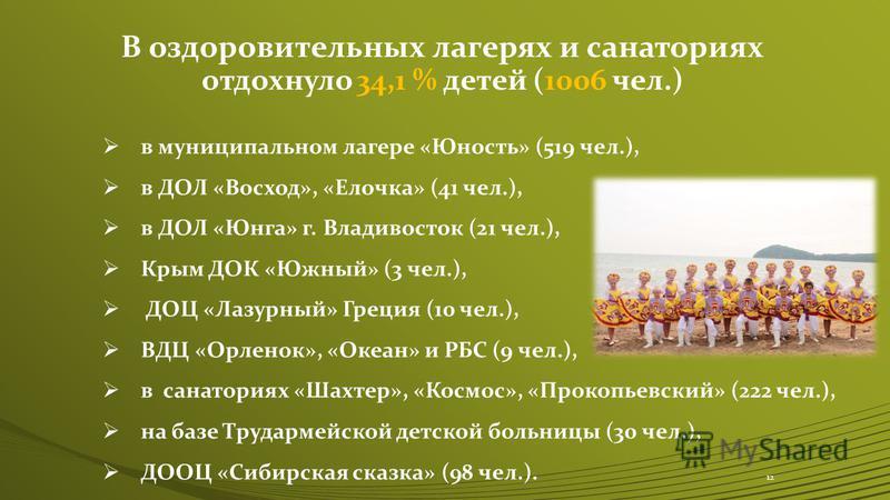 В оздоровительных лагерях и санаториях отдохнуло 34,1 % детей (1006 чел.) в муниципальном лагере «Юность» (519 чел.), в ДОЛ «Восход», «Елочка» (41 чел.), в ДОЛ «Юнга» г. Владивосток (21 чел.), Крым ДОК «Южный» (3 чел.), ДОЦ «Лазурный» Греция (10 чел.