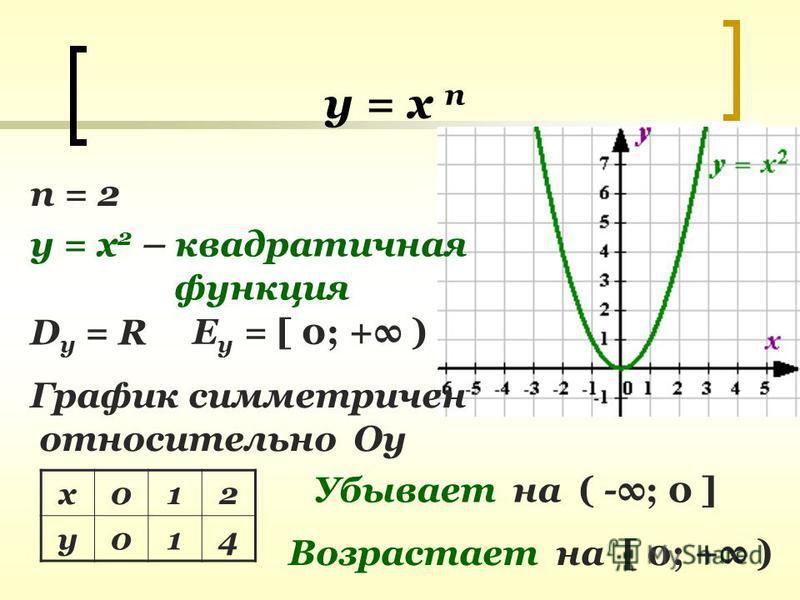 у = х п п = 2 у = х 2 – квадратичная функция D y = R Е у = [ 0; + ) График симметричен относительно Оу х 012 у 014 Убывает на ( -; 0 ] Возрастает на [ 0; + )