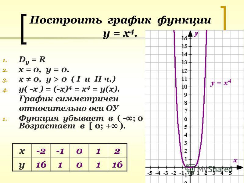Построить график функции у = х 4. 1. D y = R 2. х = 0, у = 0. 3. х 0, у > 0 ( I u II ч.) 4. у( -х ) = (-х) 4 = х 4 = у(х). График симметричен относительно оси ОУ 1. Функция убывает в ( -; 0 ] Возрастает в [ 0; + ). х-2012 у 16101