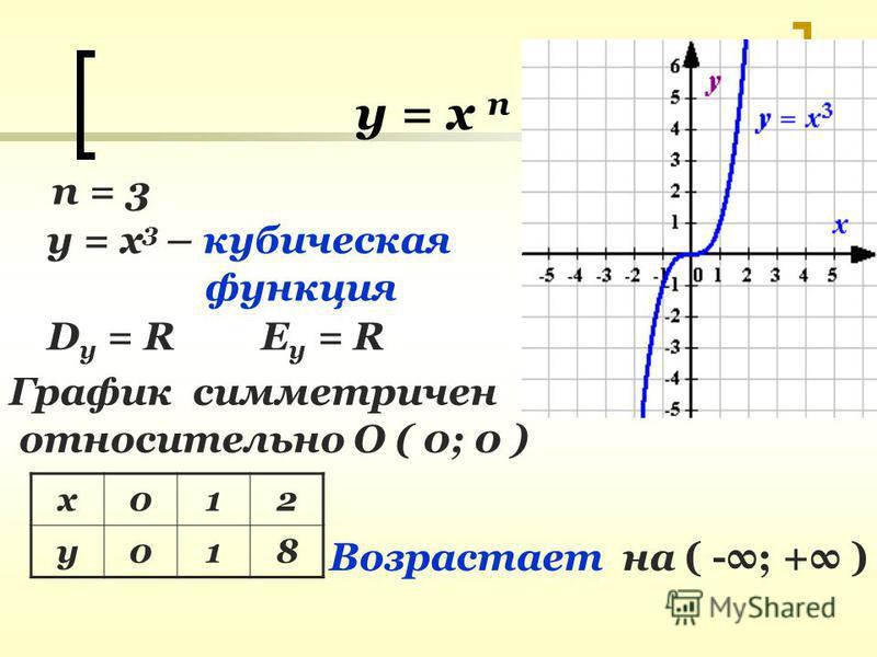 у = х п n = 3 y = x 3 – кубическая функция D y = RE y = R График симметричен относительно О ( 0; 0 ) х 012 у 018 Возрастает на ( -; + )