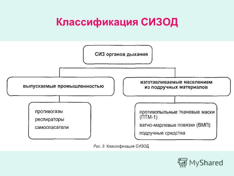 Классификация СИЗОД
