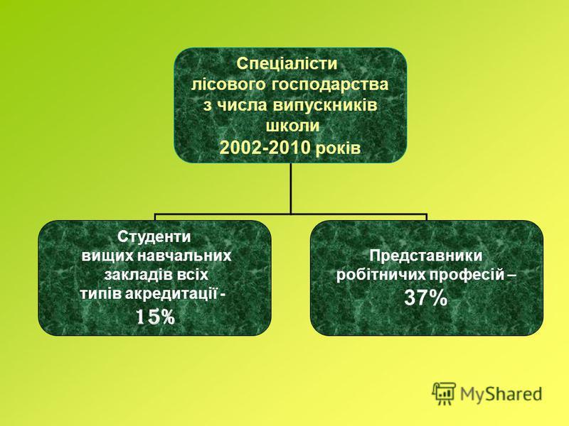 Спеціалісти лісового господарства з числа випускників школи 2002-2010 років Студенти вищих навчальних закладів всіх типів акредитації - 15% Представники робітничих професій – 37%