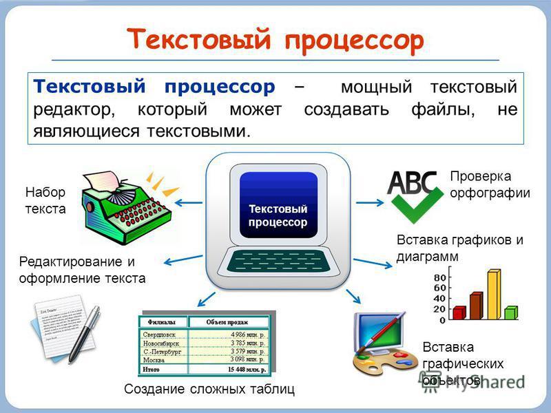 Текстовый процессор Текстовый процессор – мощный текстовый редактор, который может создавать файлы, не являющиеся текстовыми. Текстовый процессор Набор текста Редактирование и оформление текста Создание сложных таблиц Вставка графических объектов Про