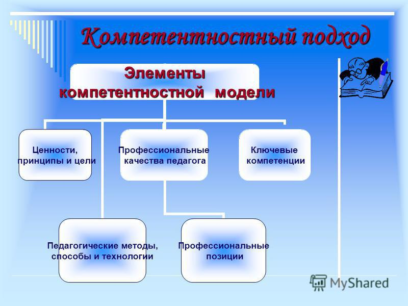 Компетентностный подход Элементы компетентностной модели компетентностной модели Ценности, принципы и цели Педагогические методы, способы и технологии Профессиональные качества педагога Профессиональные позиции Ключевые компетенции