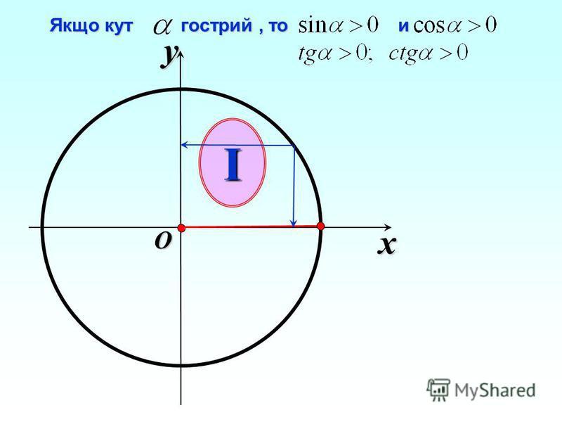 x y O Якщо кут гострий, то и Якщо кут гострий, то и I