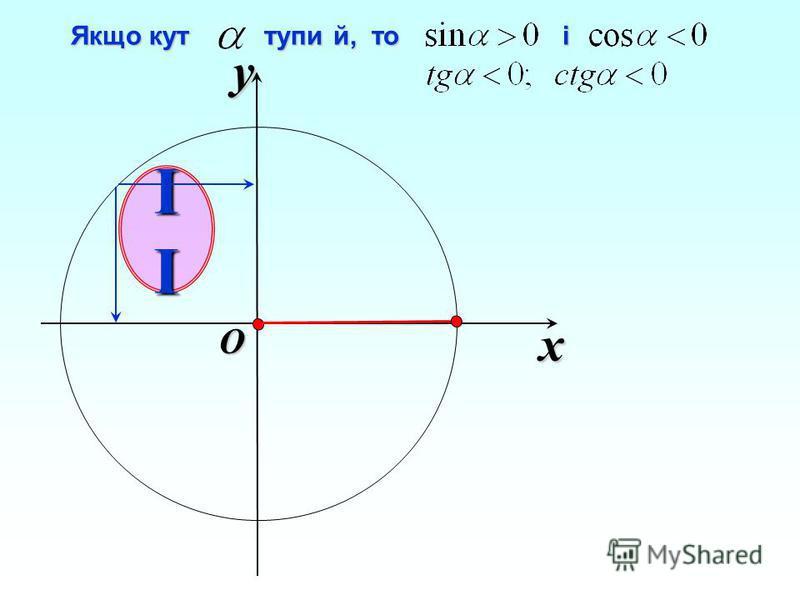 x y O Якщо кут тупи й, то і Якщо кут тупи й, то і IIIIIIII