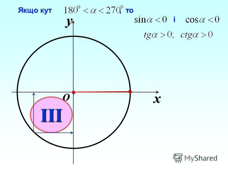 x y O III Якщо кут, то Якщо кут, то і