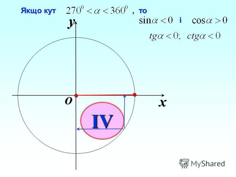 x y O IV і