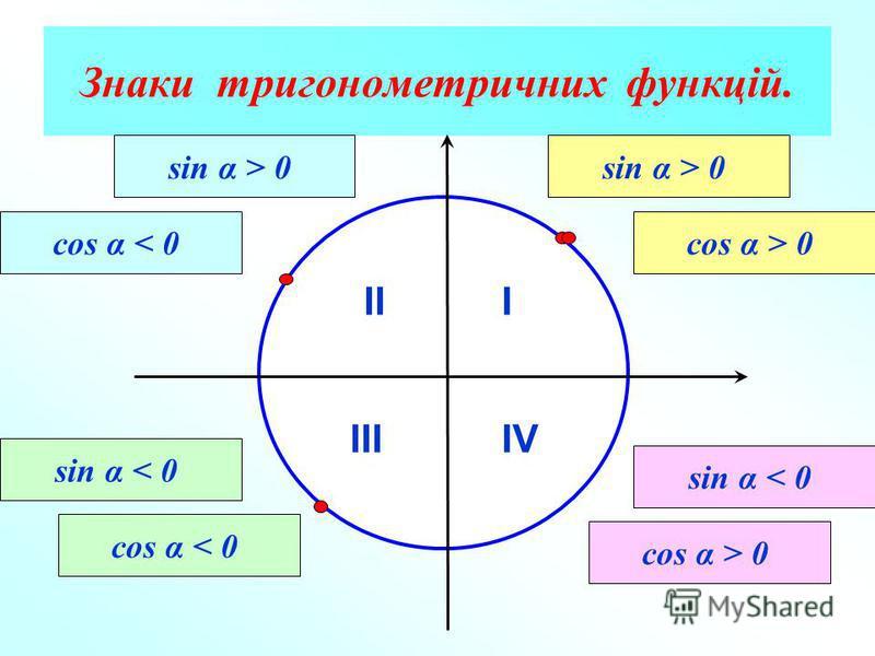 Знаки тригонометричних функцій. III IIIIV sin α > 0 cos α > 0 sin α > 0 cos α < 0 sin α < 0 cos α < 0 sin α < 0 cos α > 0