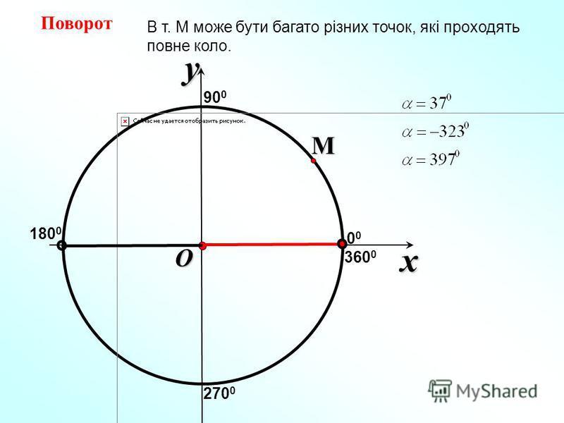 x y O ПоворотM В т. М може бути багато різних точок, які проходять повне коло. 90 0 180 0 270 0 360 0 0