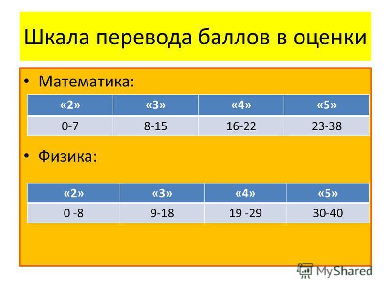 Шкала перевода баллов в оценки Математика: Физика: «2»«3»«4»«5» 0-78-1516-2223-38 «2»«3»«4»«5» 0 -89-1819 -2930-40