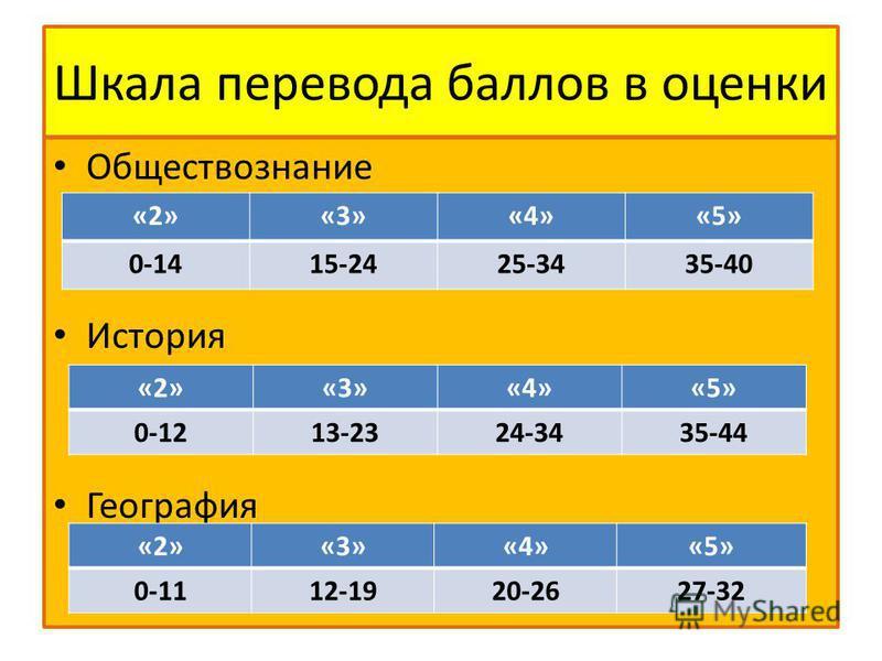 Шкала перевода баллов в оценки Обществознание История География «2»«3»«4»«5» 0-1415-2425-3435-40 «2»«3»«4»«5» 0-1213-2324-3435-44 «2»«3»«4»«5» 0-1112-1920-2627-32