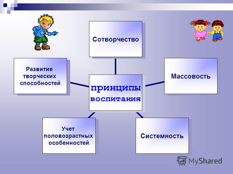 принципы воспитания Сотворчество МассовостьСистемность Учет половозрастных особенностей Развитие творческих способностей