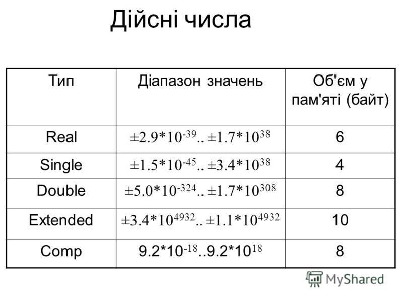 Дійсні числа ТипДіапазон значеньОб'єм у пам'яті (байт) Real ±2.9*10 -39.. ±1.7*10 38 6 Single ±1.5*10 -45.. ±3.4*10 38 4 Double ±5.0*10 -324.. ±1.7*10 308 8 Extended ±3.4*10 4932.. ±1.1*10 4932 10 Comp9.2*10 -18..9.2*10 18 8
